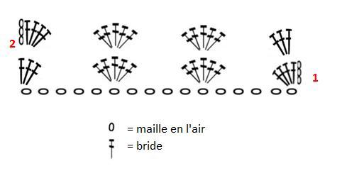 Diagramme foulard Coquillage